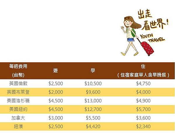 遊學要花多少錢?