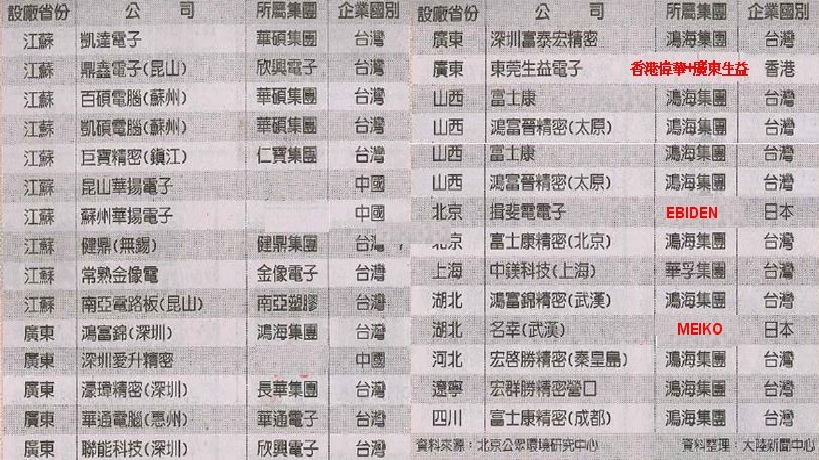 27家毒蘋果名單