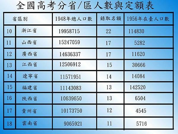 1949年來台外省人數