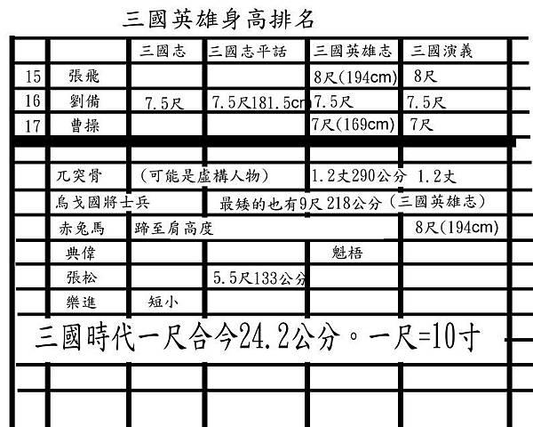 三國身高排名2.jpg