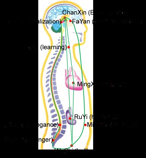 十脈輪系統