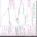 我的生命曲線圖.jpg