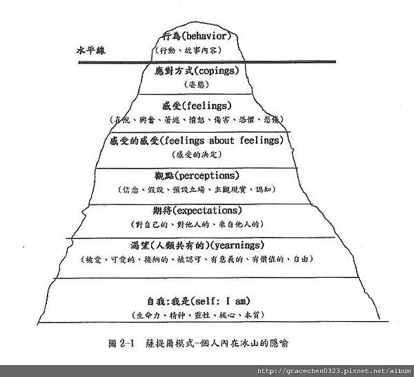 薩提爾模式-個人內在冰山的隱喻圖檔.jpg