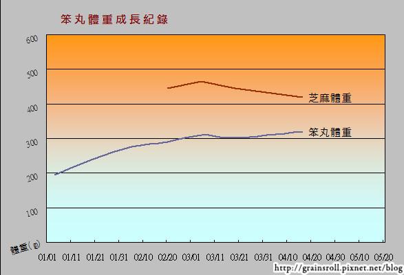 體重成長表
