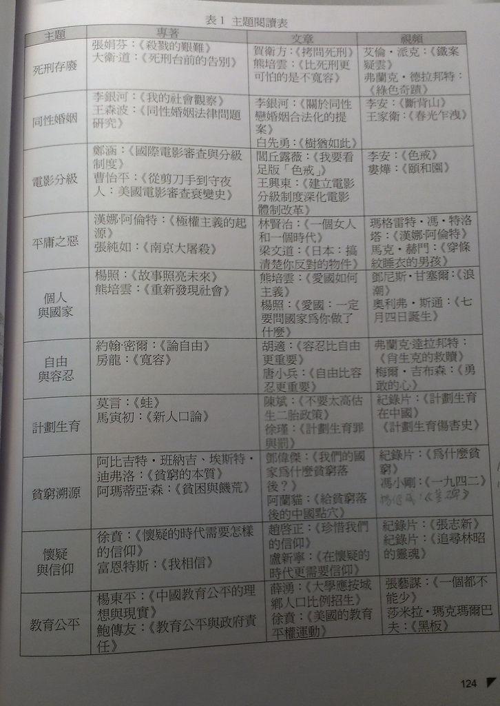 王召強師批判思考主題設計