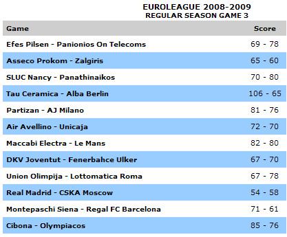 200809EuroLeagueRSG3