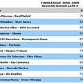 200809EuroLeagueRSG8.JPG