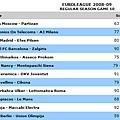 200809EuroLeagueRSG10.bmp