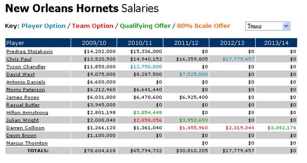 NO Hornets薪資(20090728).bmp