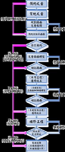 作業流程圖.png