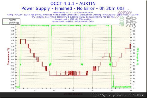 S51-Temperature-AUXTIN
