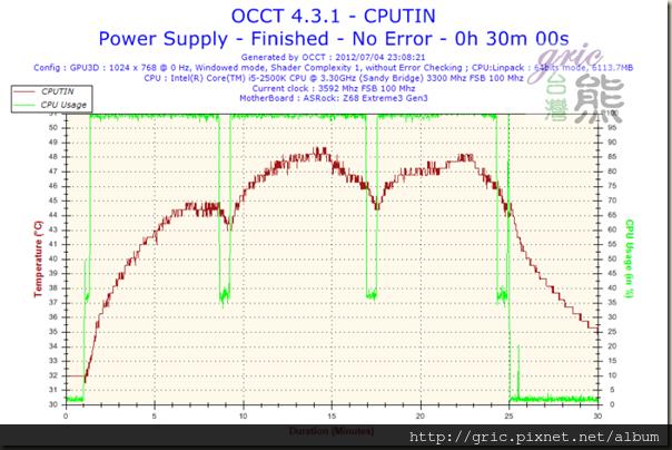 S56-Temperature-CPUTIN