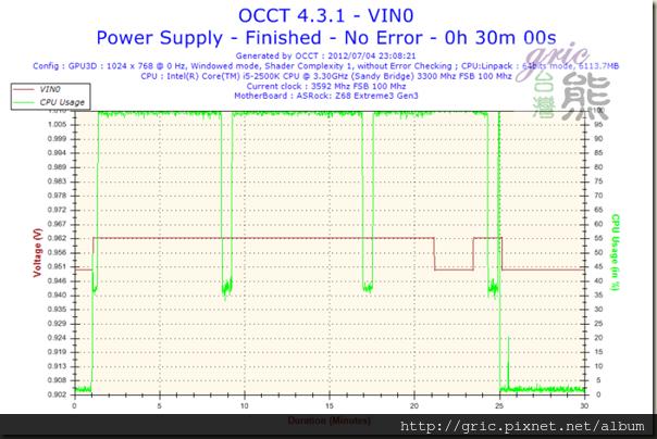 S61-Voltage-VIN0