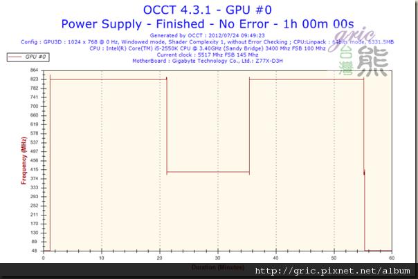 I52Frequency-GPU #0