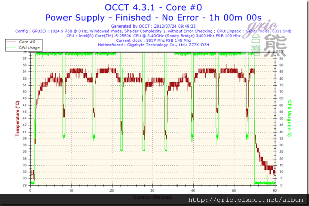 I54-Temperature-Core #0