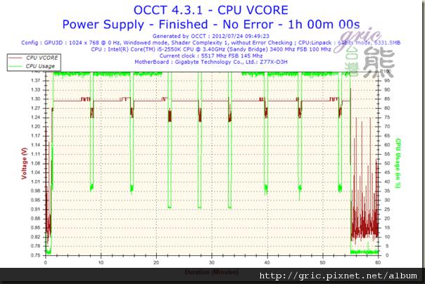 I61Voltage-CPU VCORE