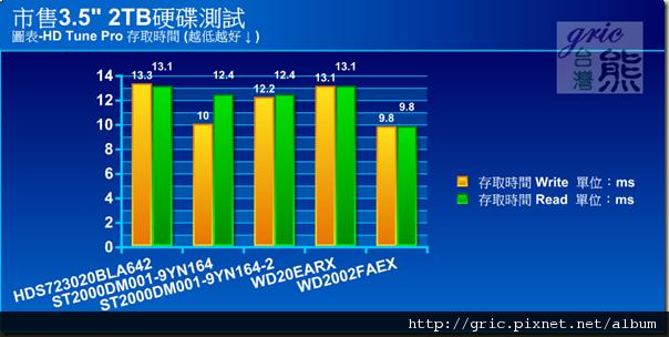 圖表-HD Tune Pro 存取平均值