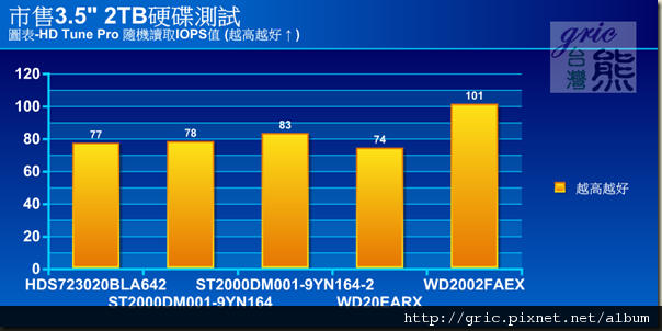 圖表-HD Tune Pro 隨機讀取IOPS值