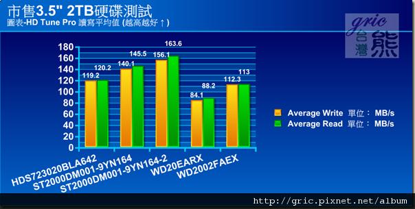 圖表-HD Tune Pro 讀寫平均值