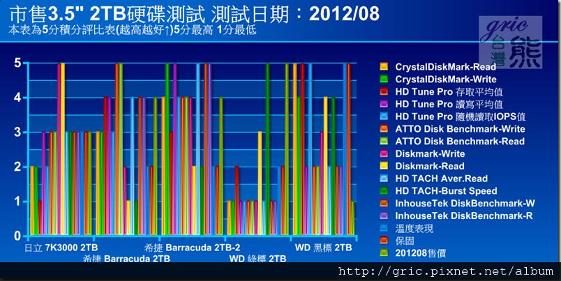 03-市售3吋半 2TB 硬碟測試總表-5分評比表