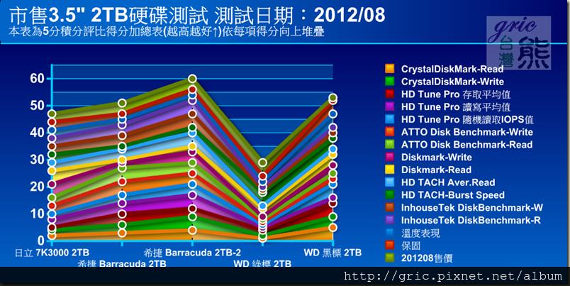 04-市售3吋半 2TB 硬碟測試總表-整體呈現圖