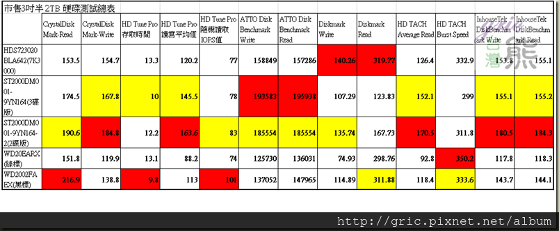 P05-市售3吋半 2TB 硬碟測試總表-數據