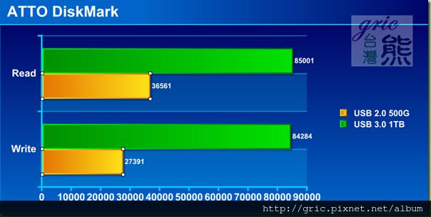 W17-ATTO DiskMark_thumb