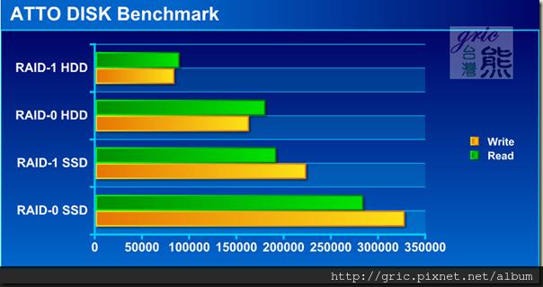 R75ATTO DISK Benchmark