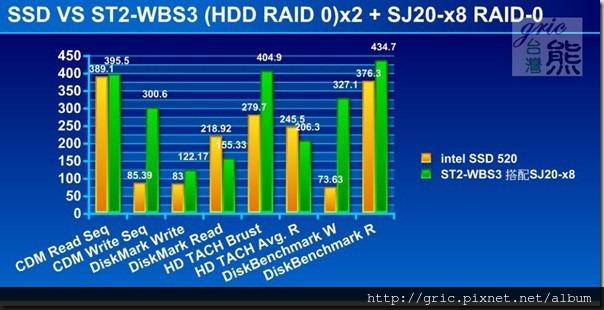 S02 RAID0組合數據優於單一SSD