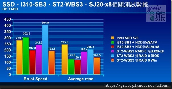 S92 HD TACH
