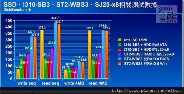 S93 DiskBenchmark