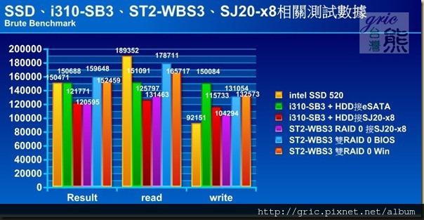 S94 Brute Benchmark