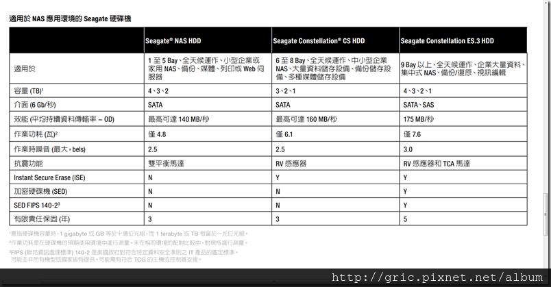 2013-06-16_103124適用於NAS應用環境的Seagate硬碟機