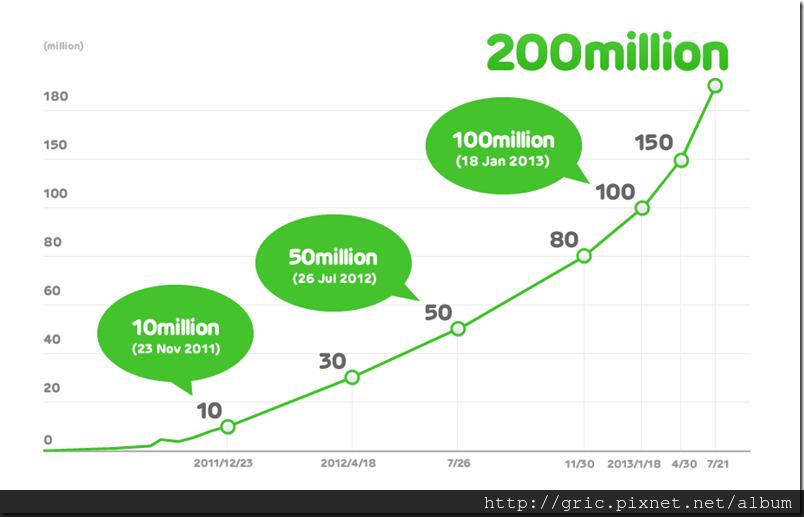 LINE_200million_en