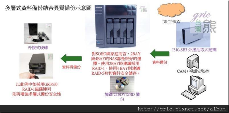 B23-多層式資料備份結合異質備份示意圖