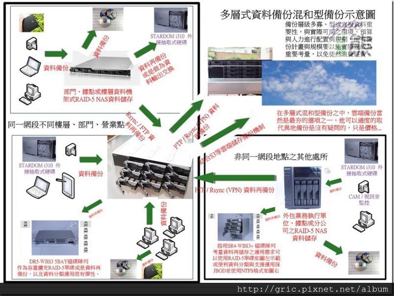 B27-多層式資料備份混和型備份示意圖