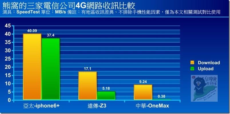 R26 圖表-熊窩的三家電信公司4G網路收訊比較