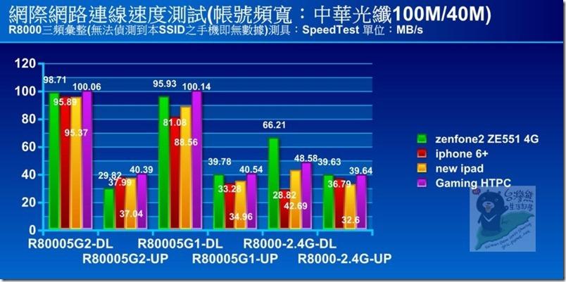 R30 圖表speedtest-R8000三頻彙整