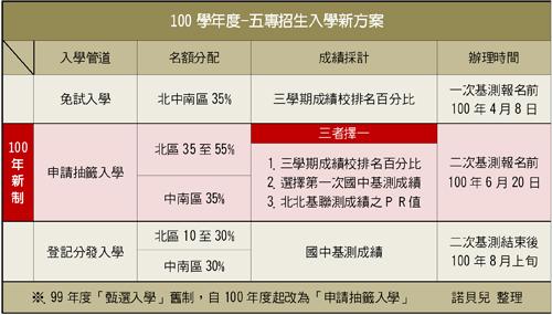 100學年-國中多元入學方案「五專招生入學」新方案