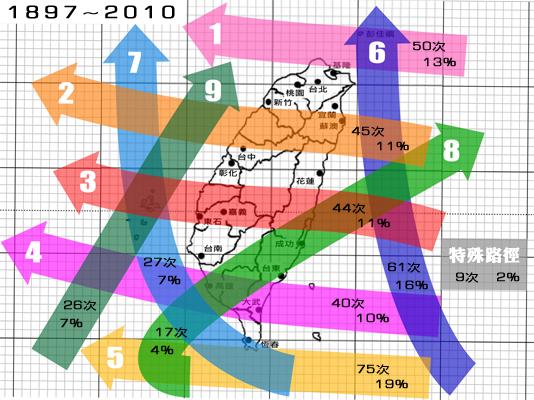 颱風路徑分類統計.jpg