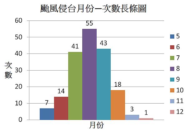 颱風侵台月份—次數長條圖.png