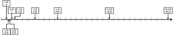 太陽系分布2.png