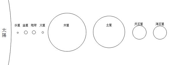 太陽系體積比例1.png