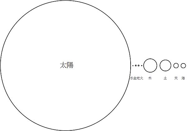 太陽系體積比例2.png
