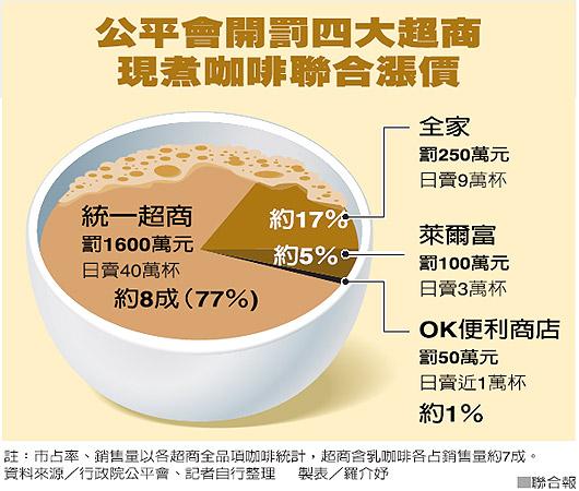 咖啡漲價.jpg
