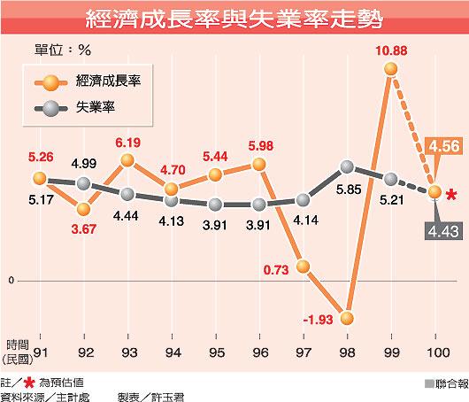 經濟成長率與失業率.jpg