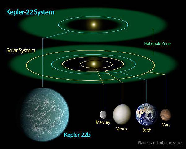 750px-Kepler-22b_System_Diagram.jpg