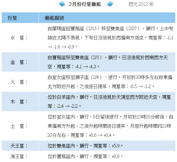 2012_2月份行星動態.png