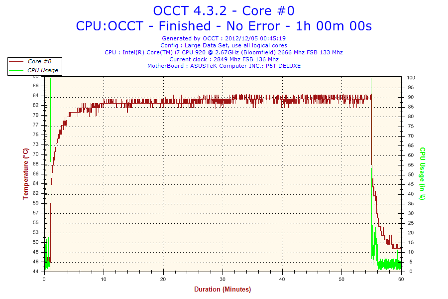 2012-12-05-00h45-Temperature-Core #0