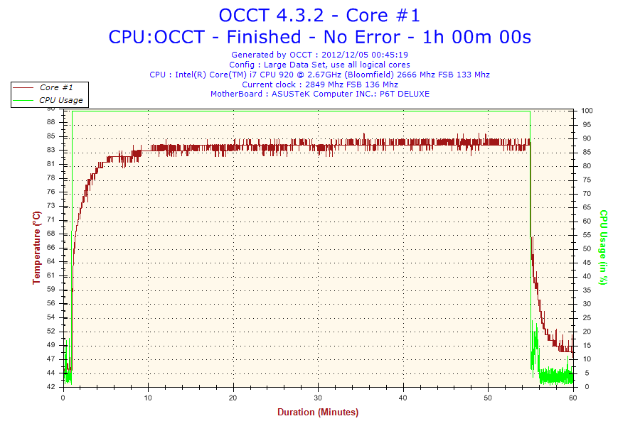 2012-12-05-00h45-Temperature-Core #1